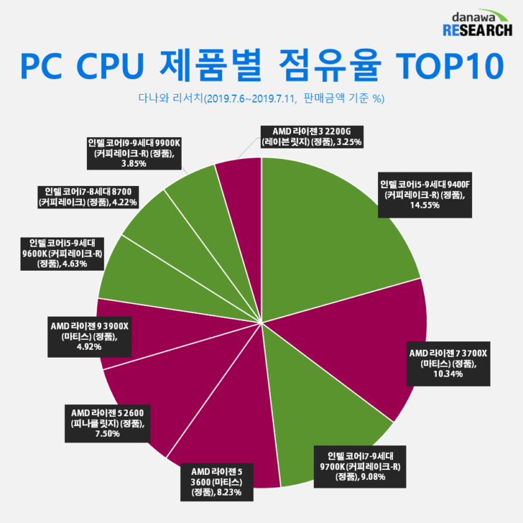 amd-ryzen-vs-intel-core-cpu-market-share_korea_3