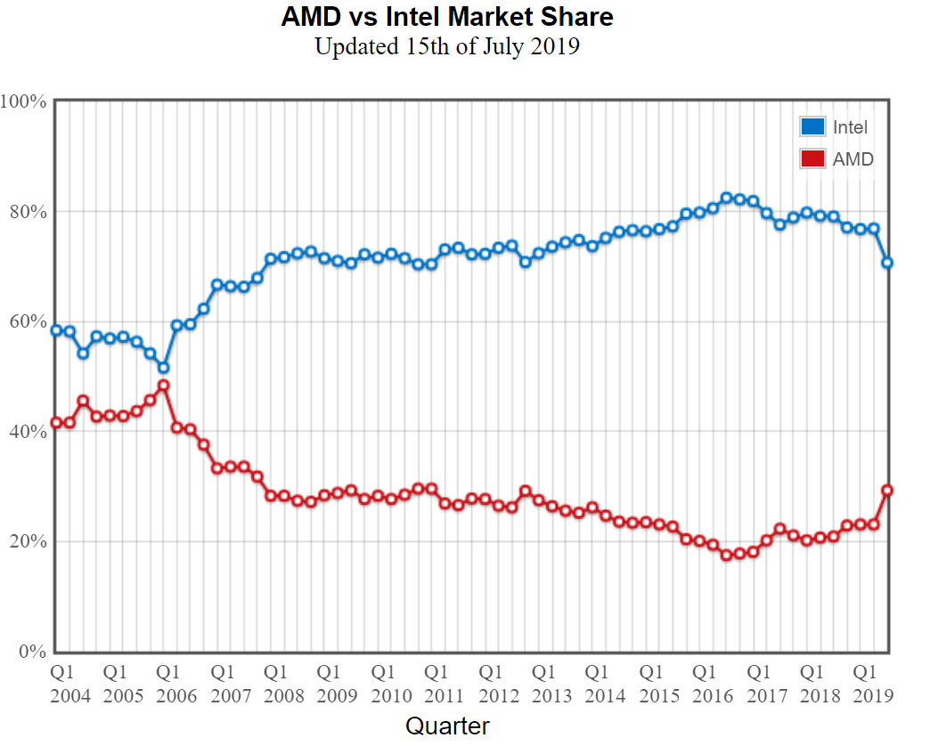 Amd Ryzen Cpu Market Share Overtakes Intel S Core Processors