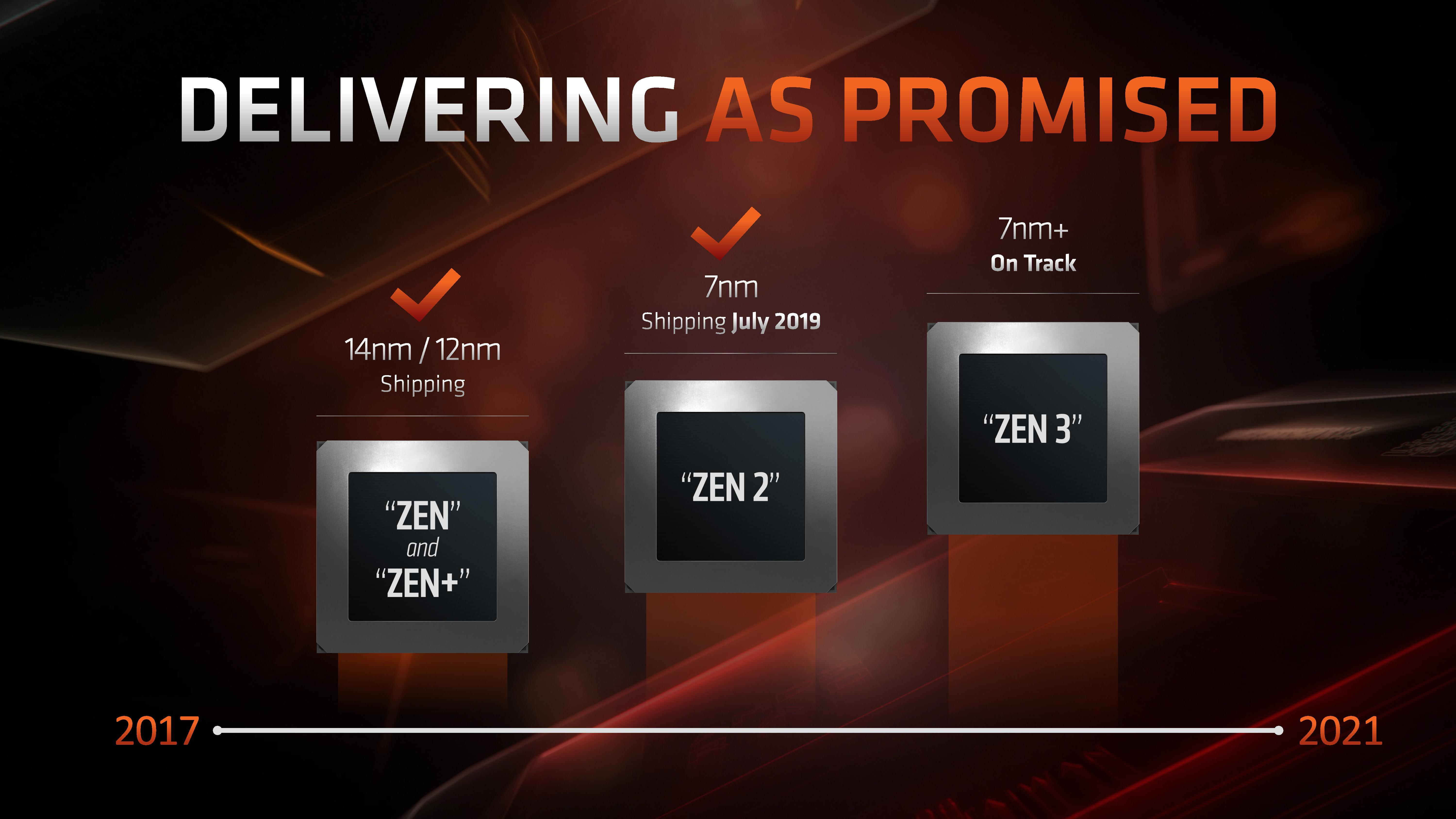 Amd Zen 3 Zen 4 Based Ryzen 4000 Cpus Now Supported By Aida64
