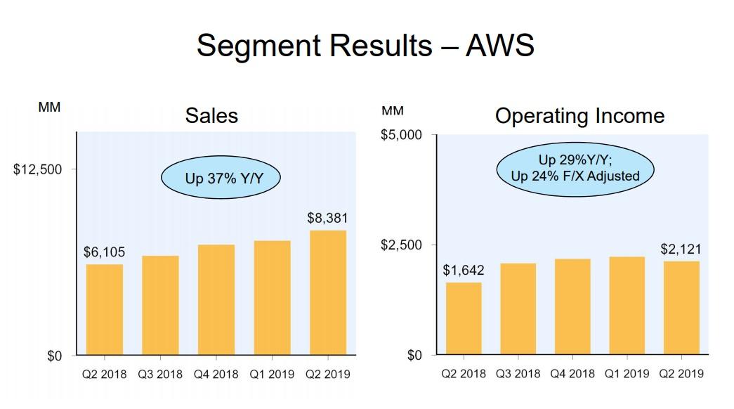 Amazon Q2 2019 AWS