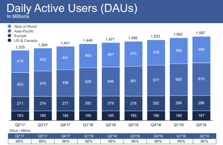 Facebook Q2 2019 earnings beat estimates