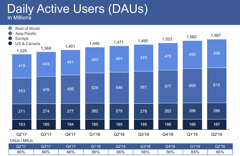 Facebook Q2 2019 earnings beat estimates