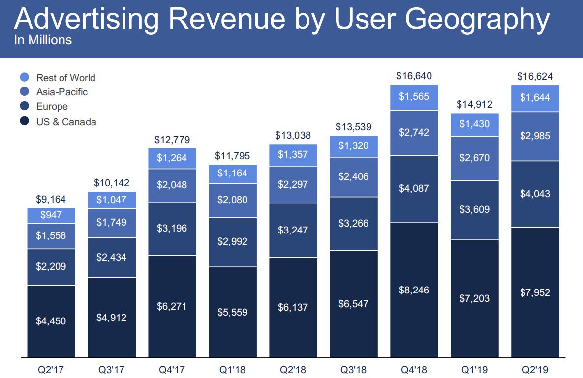 facebook-q2-2019-earnings-6
