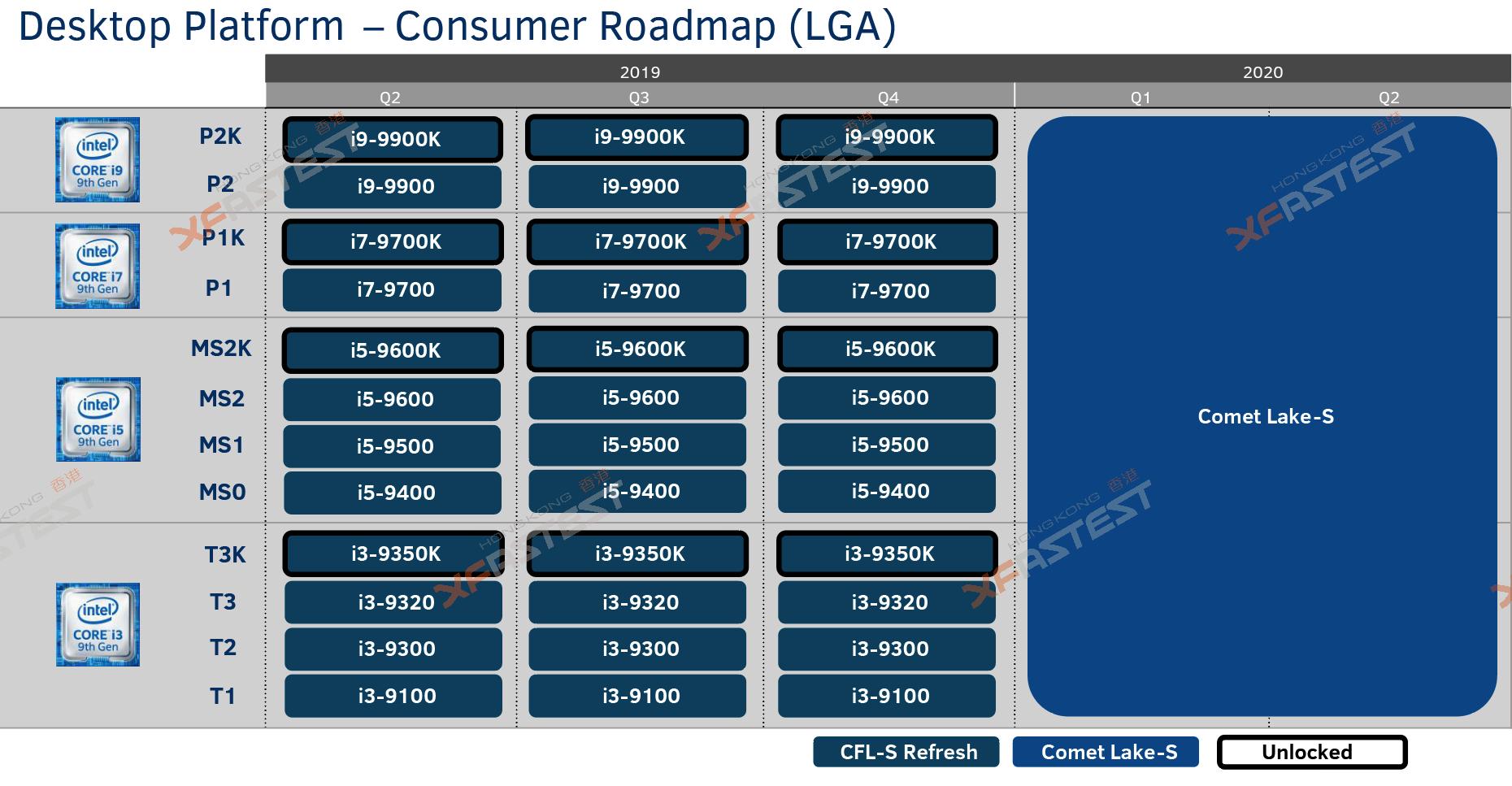 New Year Comet 2020 Intel 10th Gen Comet Lake S Desktop CPUs in 2020 on LGA 1200 Socket