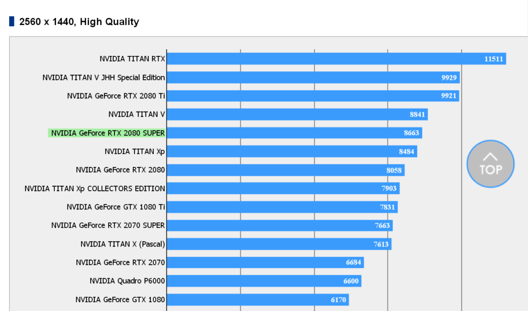 Nvidia Geforce Rtx 2080 Super Gpu Benchmarks Leaks Out