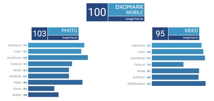 Pixel 3a DxOMark review