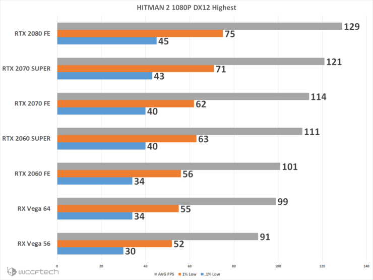 NVIDIA GeForce RTX 2070 SUPER & GeForce RTX 2060 SUPER