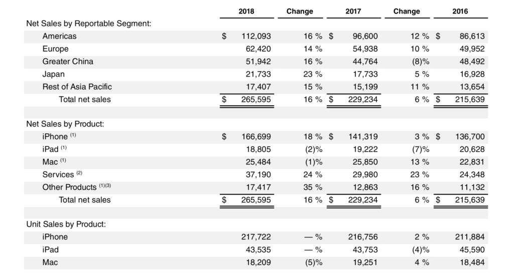 apple earnings report 2018