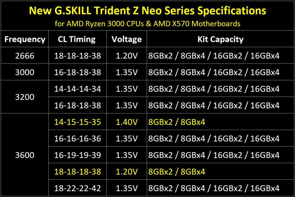 G.Skill Trident Z Neo DDR4 Memory For AMD Ryzen 3000 & X570 Platform