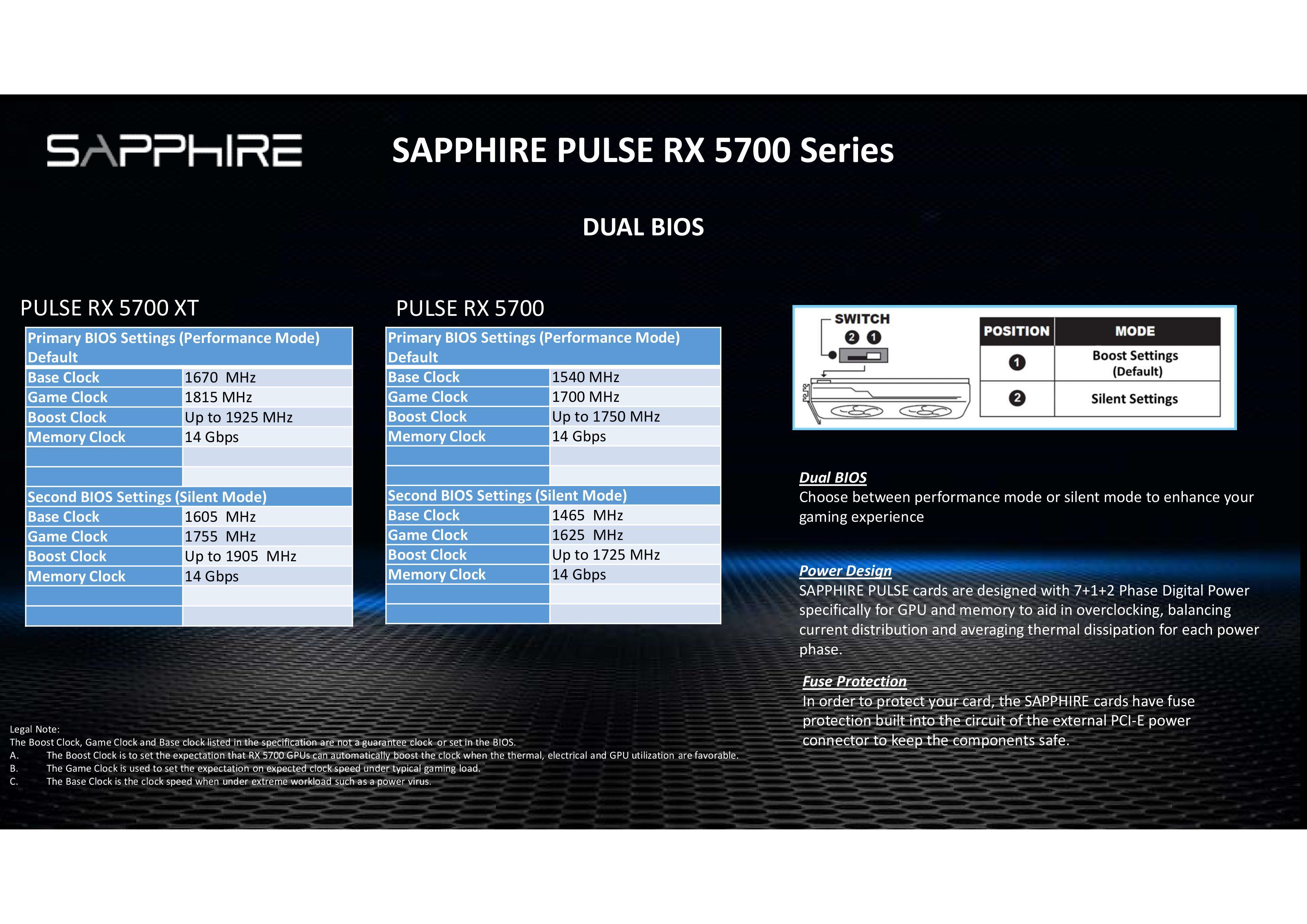SAPPHIRE PULSE RX 5700XT - Navi Heartbeat Elevated