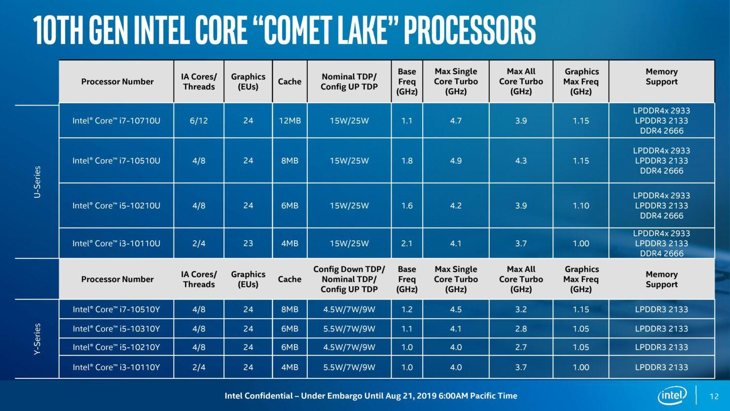 10th-gen-comet-lake_under-embargo-until-aug-21-2019-600-am-pt2-page-012