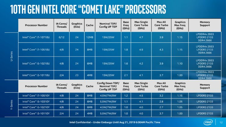 10th-gen-comet-lake_under-embargo-until-aug-21-2019-600-am-pt2-page-012