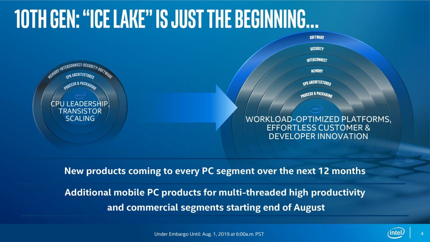 10th-gen-intel-core-processors_ice-lake-launch_under-embargo-until-aug-1-at-600am-pst111-page-004