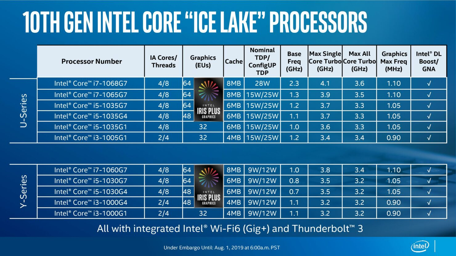 10th-gen-intel-core-processors_ice-lake-launch_under-embargo-until-aug-1-at-600am-pst111-page-009