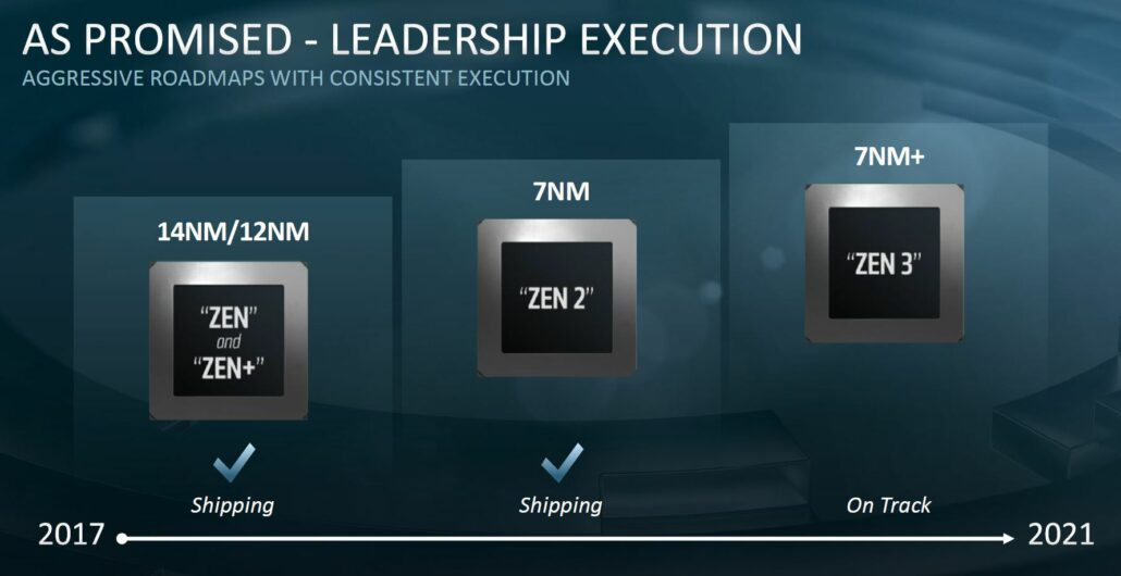 AMD EPYC Rome Officially Launched: 7nm High-Performance Server Line