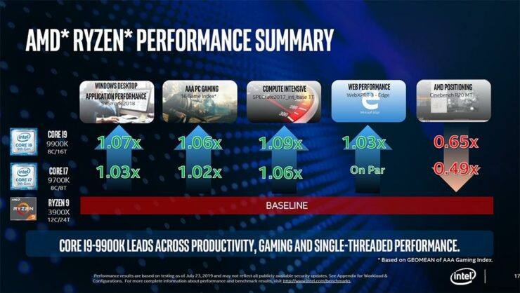 intel-real-usage-performance-tests_9th-gen-intel-core-vs-amd-ryzen-3000-cpus_11