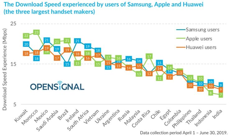 Samsung smartphone owners can experience better wireless download speeds than Apple and Huawei devices