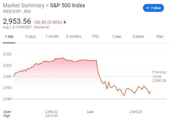 S&P500 drop Trump tariffs