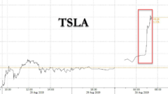 tesla-shares-up