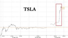 Tesla Shares up