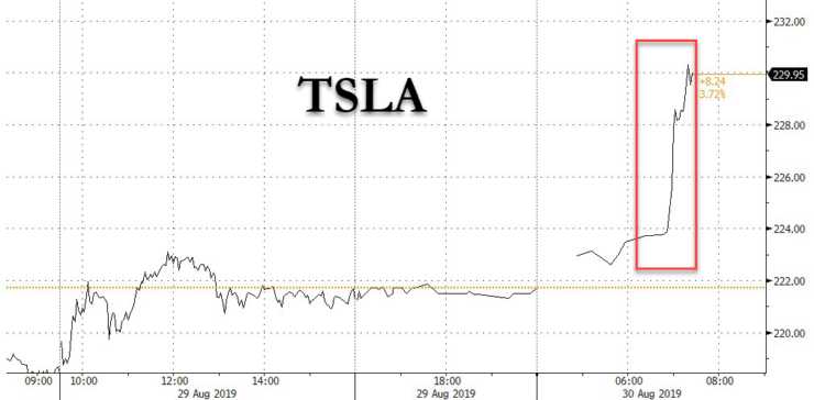 Tesla Shares up