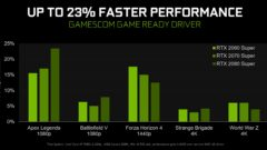gamescom-2019-geforce-game-ready-driver-faster-performance