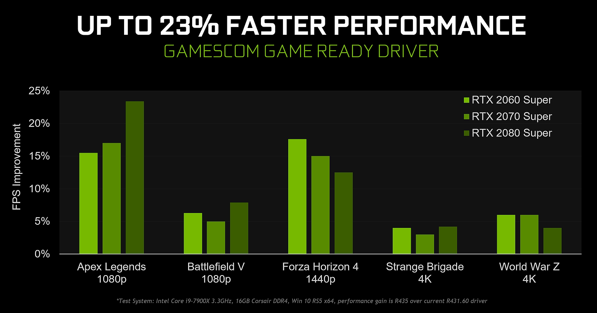 Nvidia To Add Ultra Low Latency Mode New Sharpen Filter For Freestyle Integer Scaling Gamescom Game Ready Driver Out Now