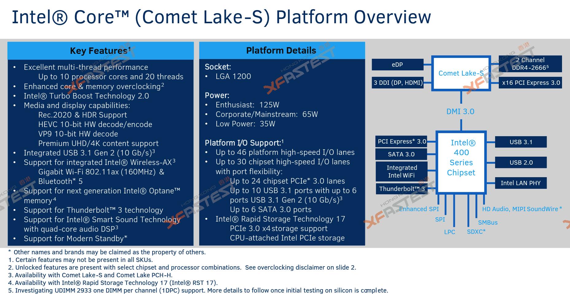 Intel Roadmap Leaked: Comet Lake S With 10 Cores In Early