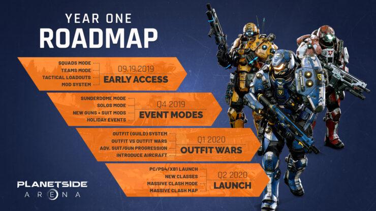 PlanetSide Arena Roadmap