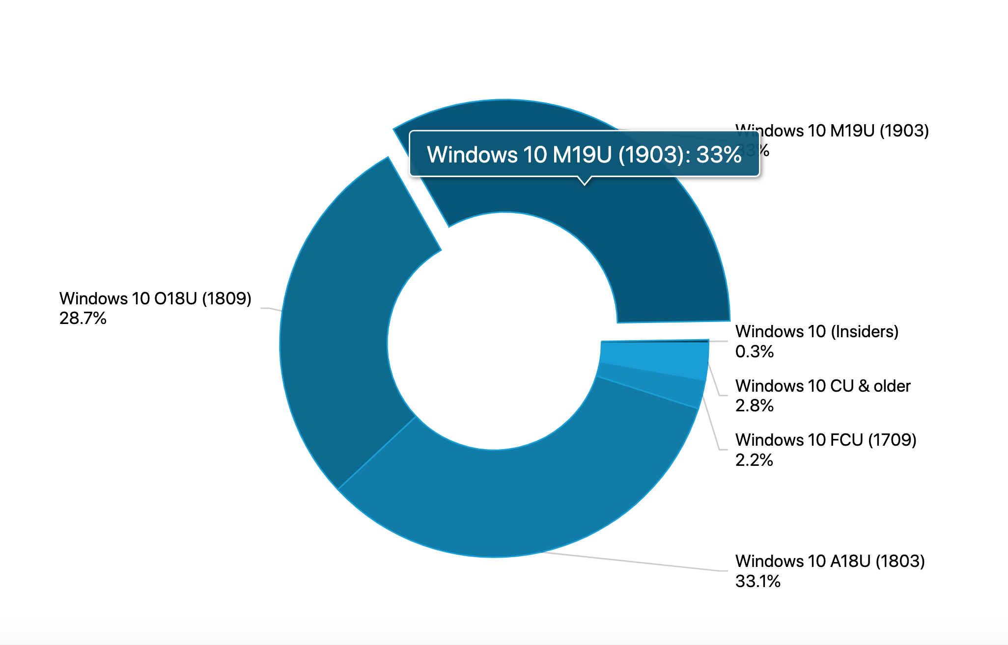 windows 10 may 2019 update adoption rate