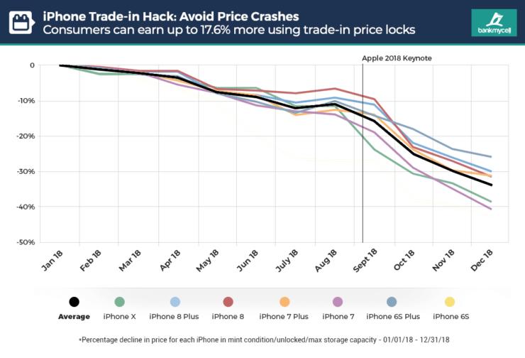 iPhone quarterly value drop