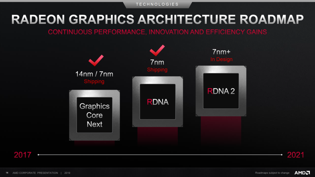 AMD RDNA 2 GPU Architecture For 7nm + Radeon RX Graphics Cards Available