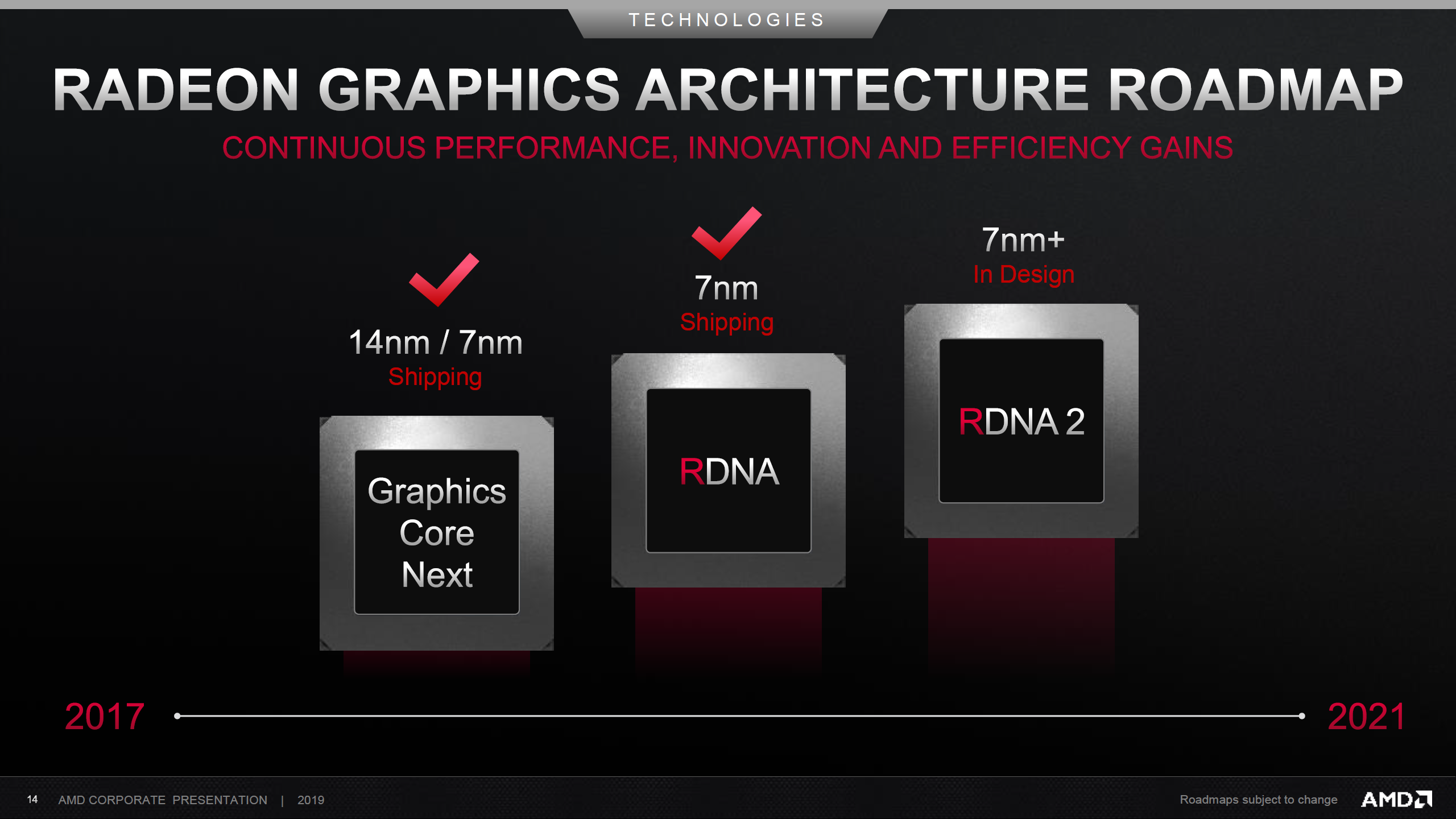 New Nvidia Cards 2020.Amd 2nd Gen Rdna Based Radeon Rx Navi Gpus Arrive At Ces 2020