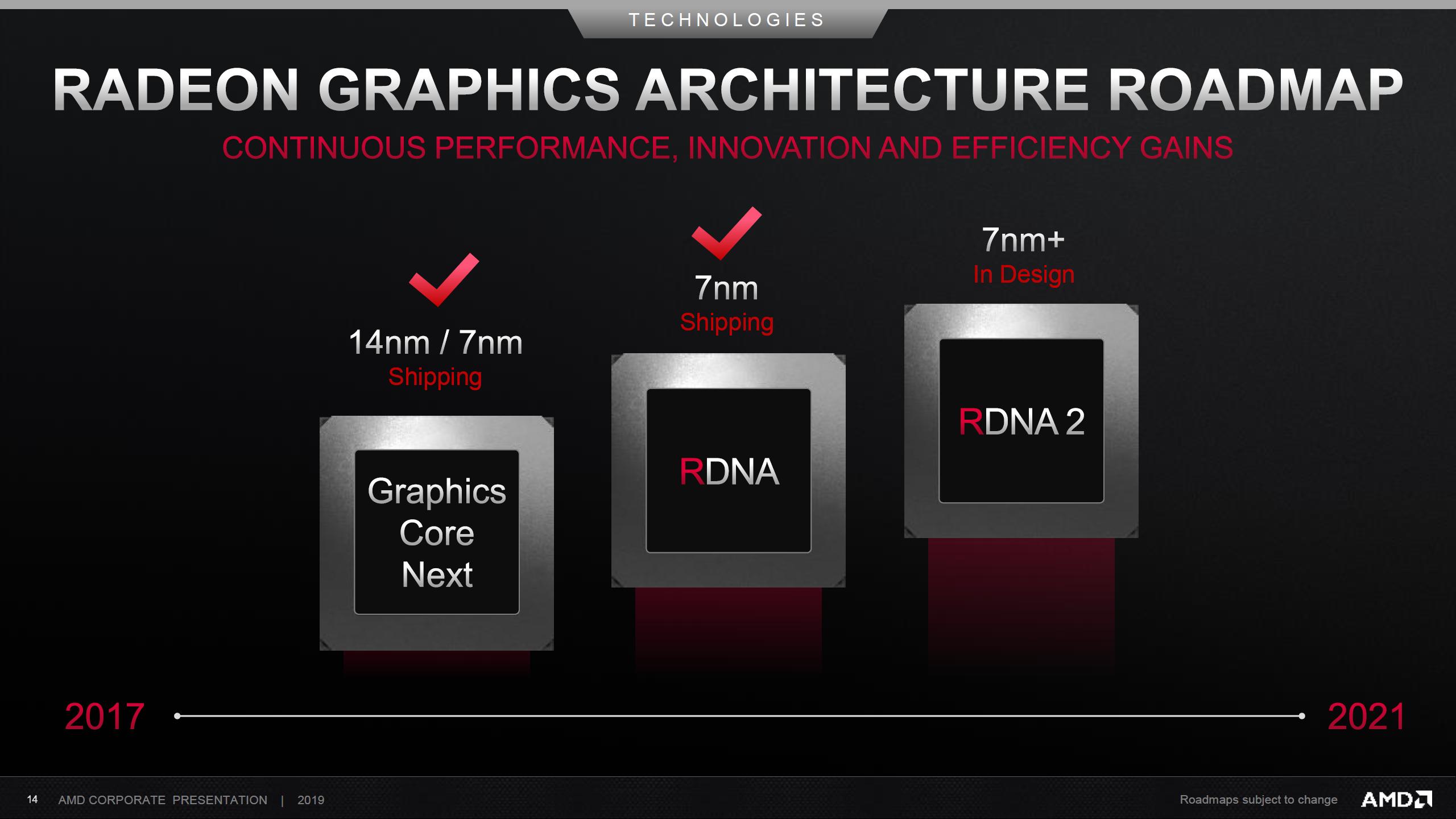 Amd 2nd Gen Rdna Based Radeon Rx Navi Gpus Arrive At Ces 2020