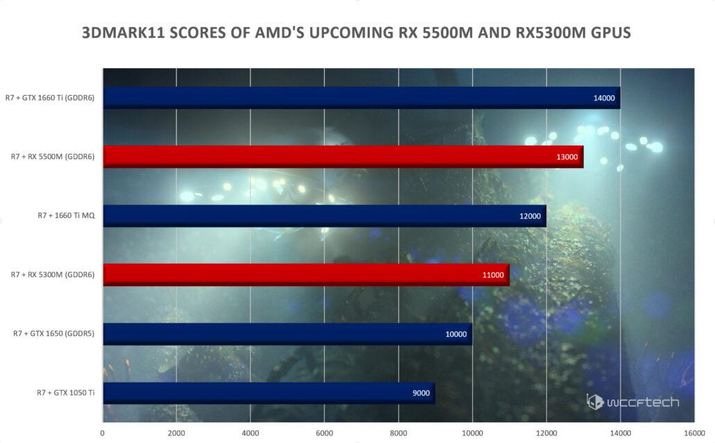 1080P gaming AMD RX5500