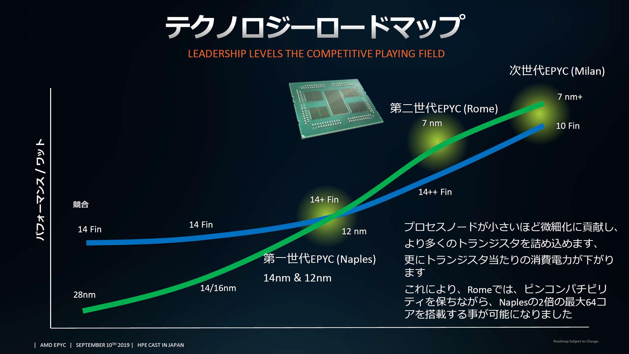 Amd Zen 3 Epyc Milan Cpus Offer Better Efficiency Than Intel 10nm