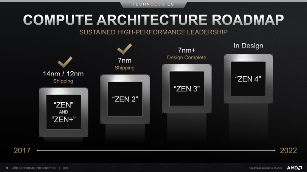 The AMD Zen 3 CPU architecture would succeed the Zen 2 architecture and will be featured in next-gen EPYC and Ryzen CPUs.