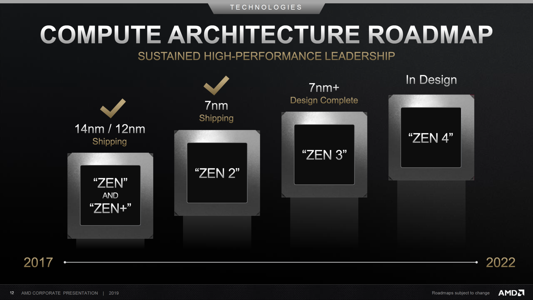 Amd Ryzen 4000 Series Launching Early 2020 Zen 3 On Track Ceo Confirms
