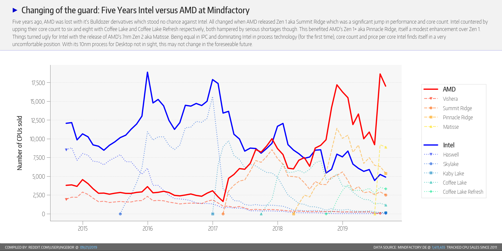 Amd Outselling Intel By More Than Double Analyzing 5 Year Historical Sales At Mindfactory De