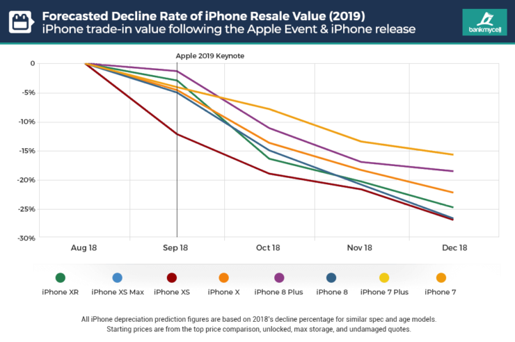 iPhone value drop forecast