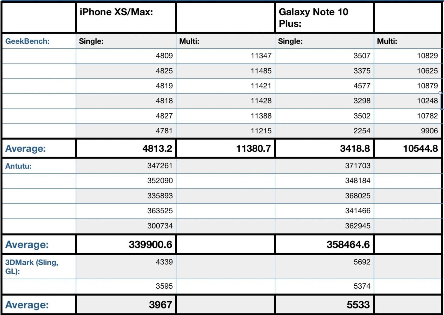 Galaxy Note 10 benchmark vs iPhone XS Max Antutu GeekBench 3DMark