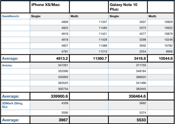 Galaxy Note 10 benchmark vs iPhone XS Max Antutu GeekBench 3DMark