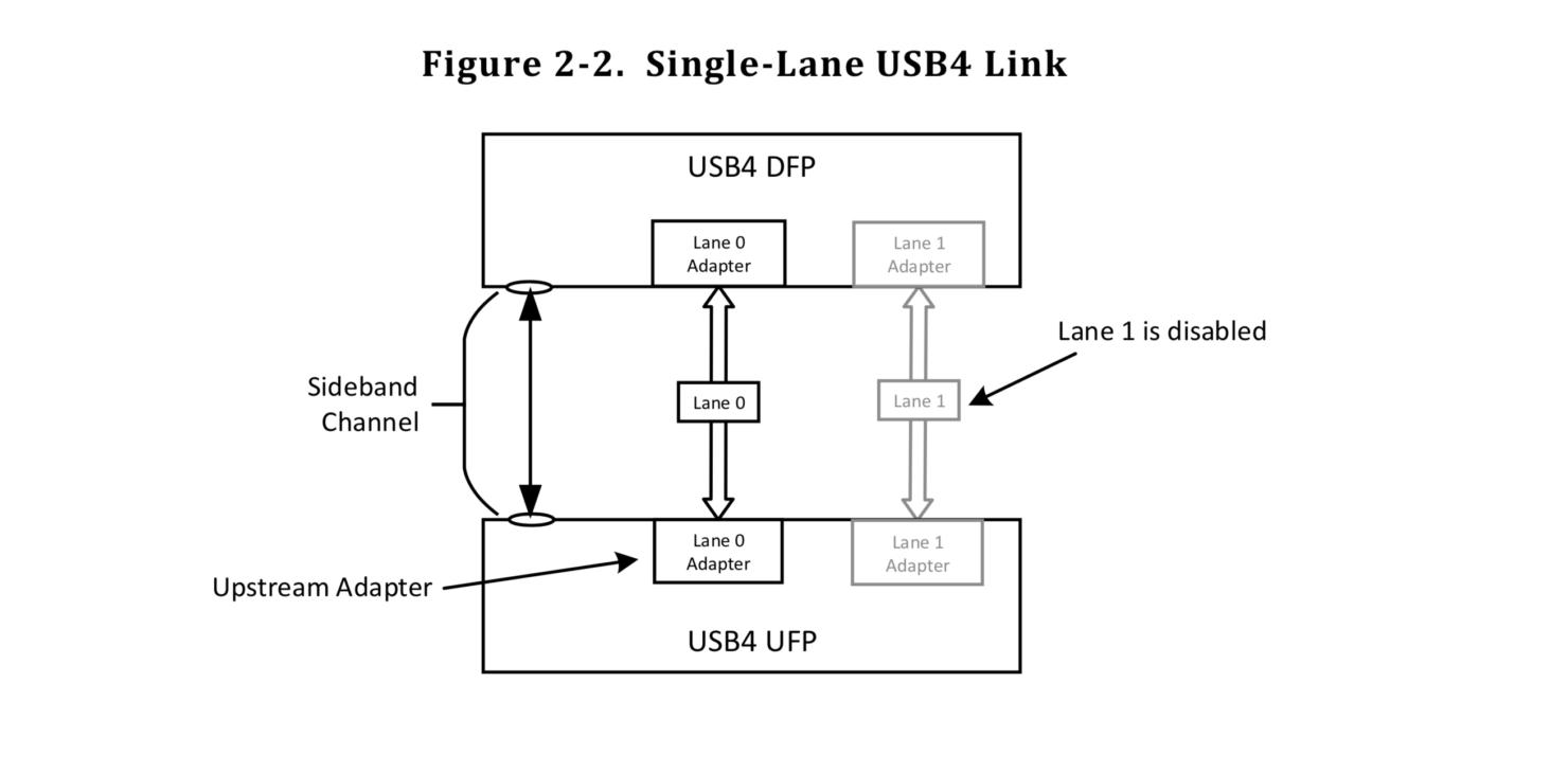 USB 4 single-lane link
