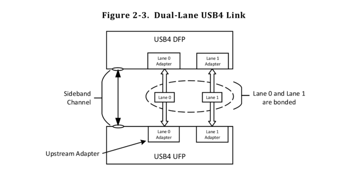 USB 4 dual-lane link