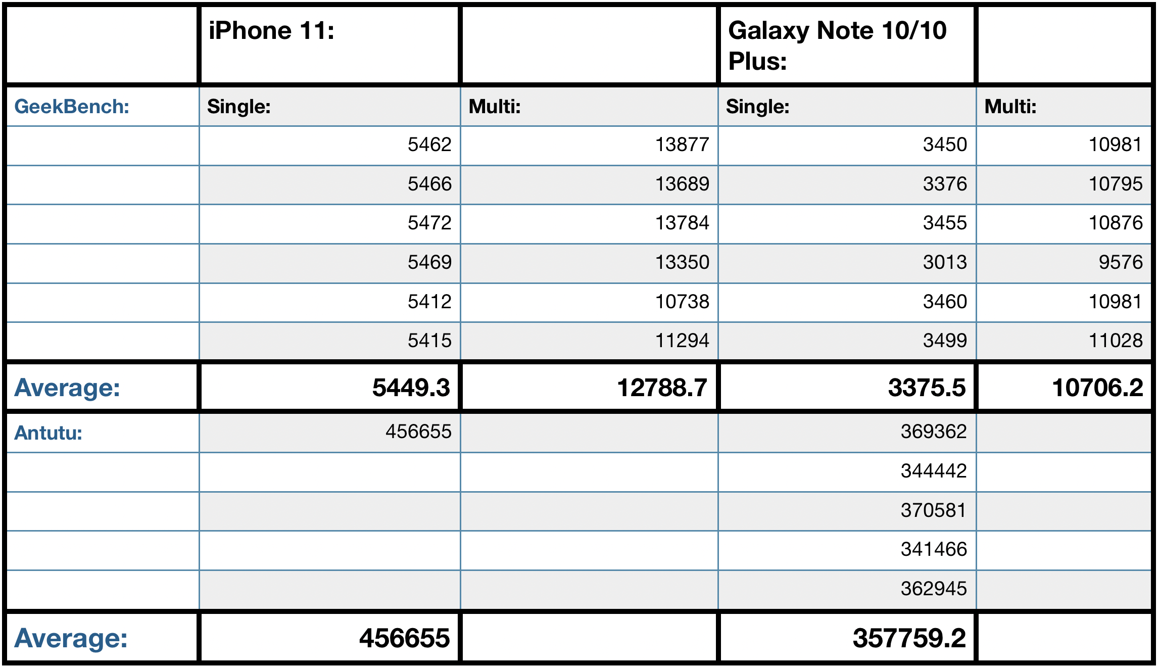 iPhone 11 Vs Note 10 phablets