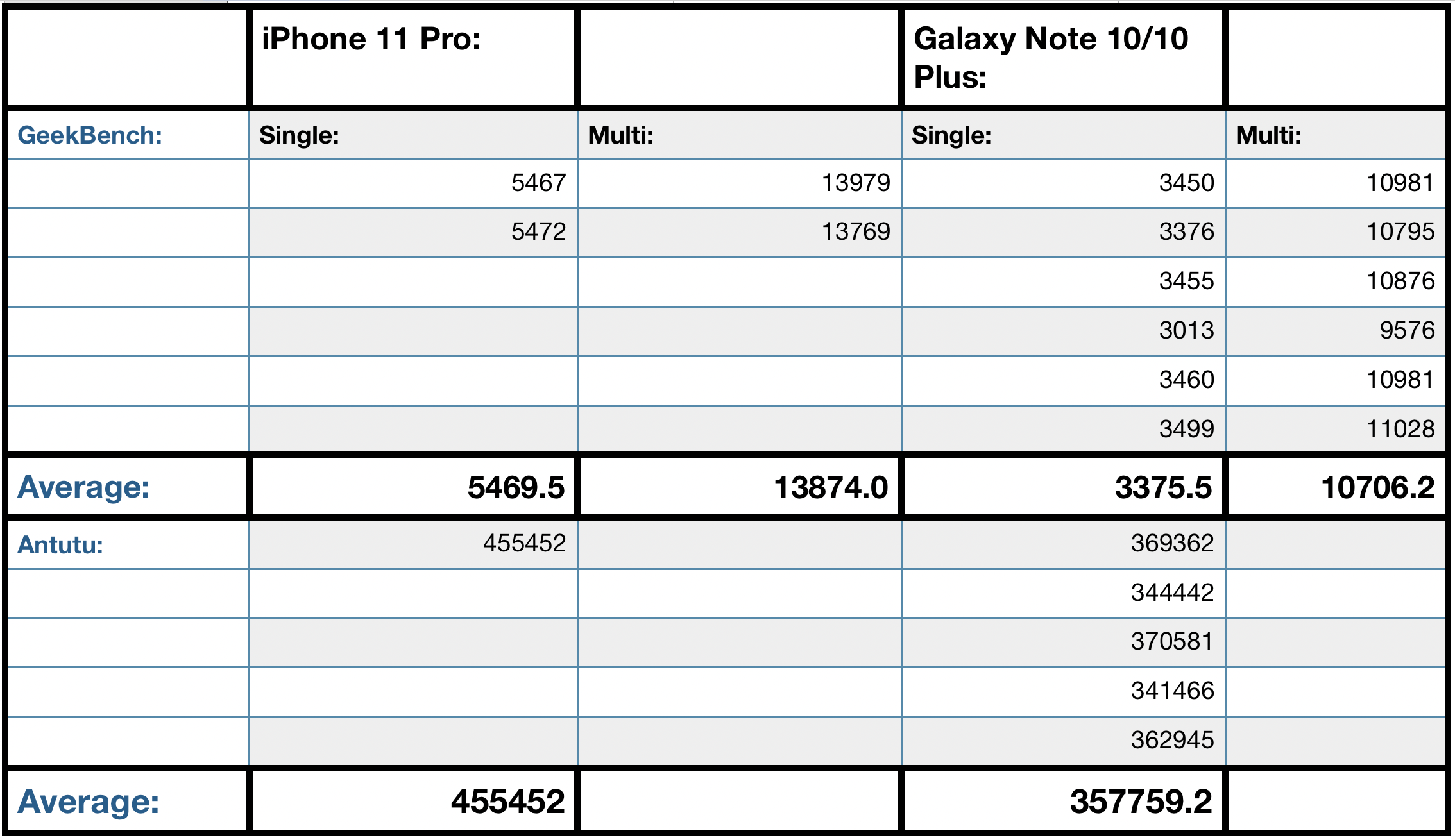 iPhone 11 Pro vs Note 10 Plus