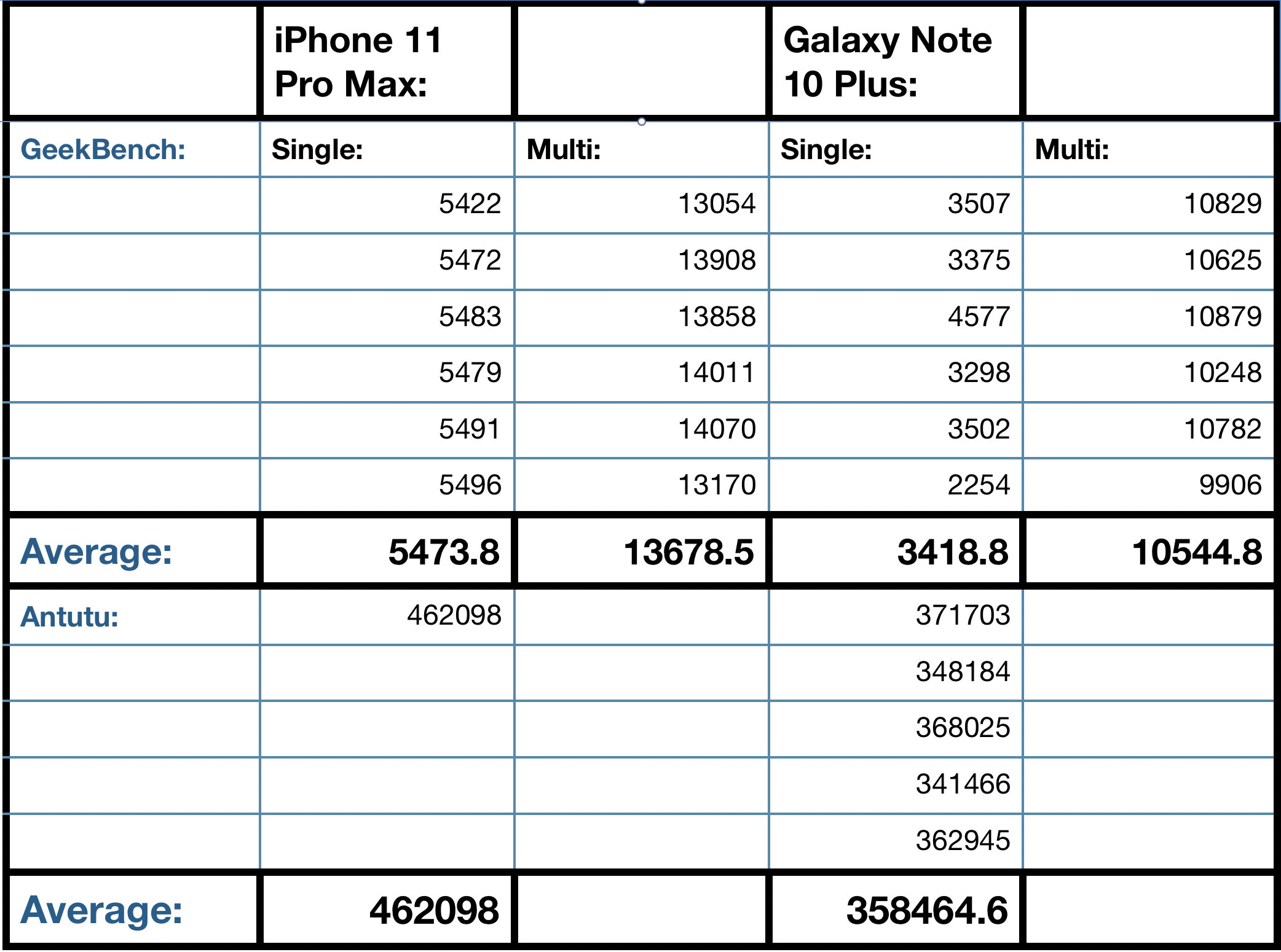 iPhone 11 Pro Max vs Galaxy Note 10 phablets