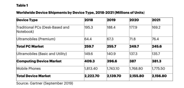 2020 Smartphone Shipments Might See a Massive Jump Thanks to 5G