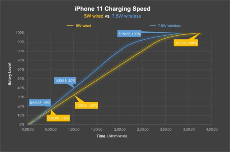iPhone 11 Wireless Charging Speeds Reduced to Just 5W on iOS 13.1
