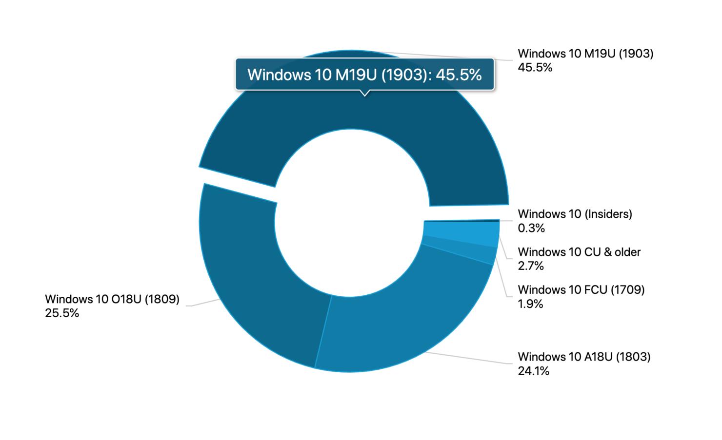 windows 10 1903 adoption rate september